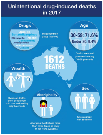 infographic about deaths in Australia from drug overdoses